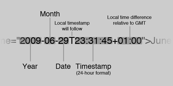 Diagram describing use of the datetime HTML attribute